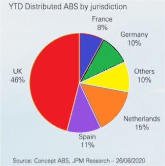 H1 2020 distributed ABS by jurisdiction